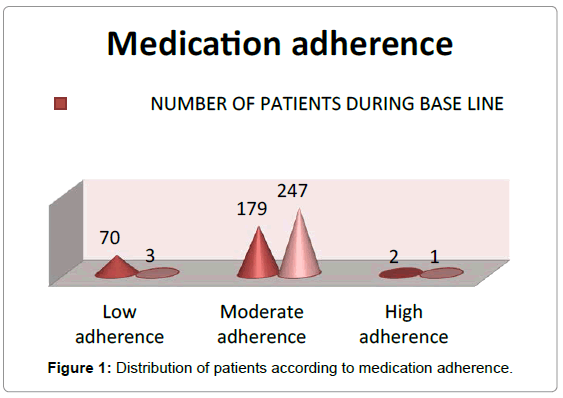 diabetes-metabolism-medication-adherence