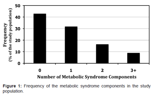 diabetes-metabolism-metabolic-syndrome-components