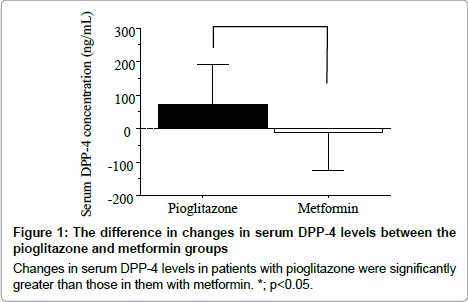diabetes-metabolism-metformin-groups