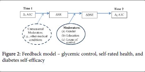 diabetes-metabolism-model-glycemic