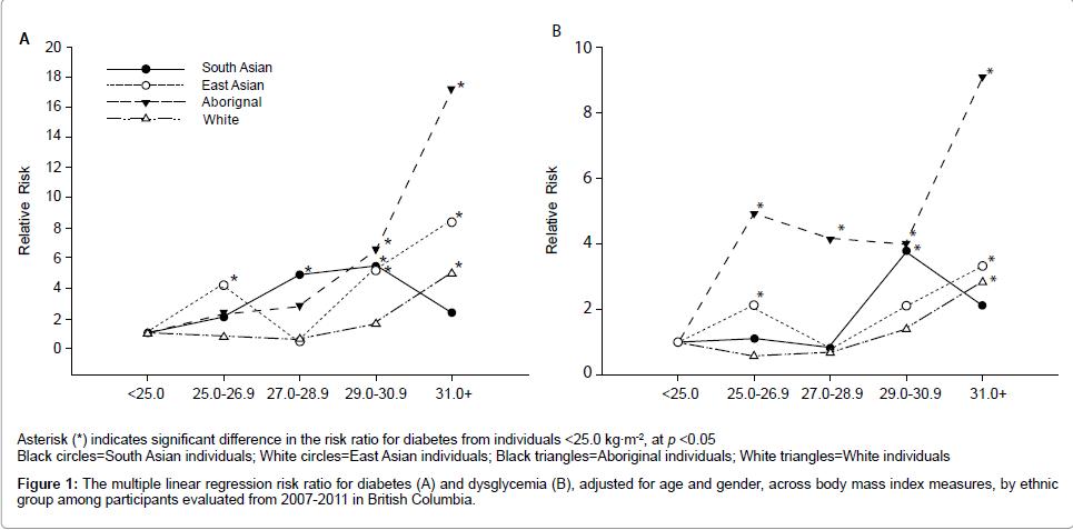 diabetes-metabolism-multiple-linear