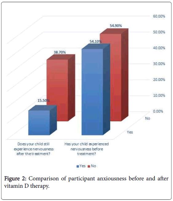 diabetes-metabolism-participant-anxiousness