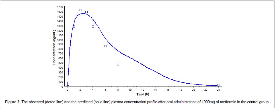 diabetes-metabolism-plasma-concentration