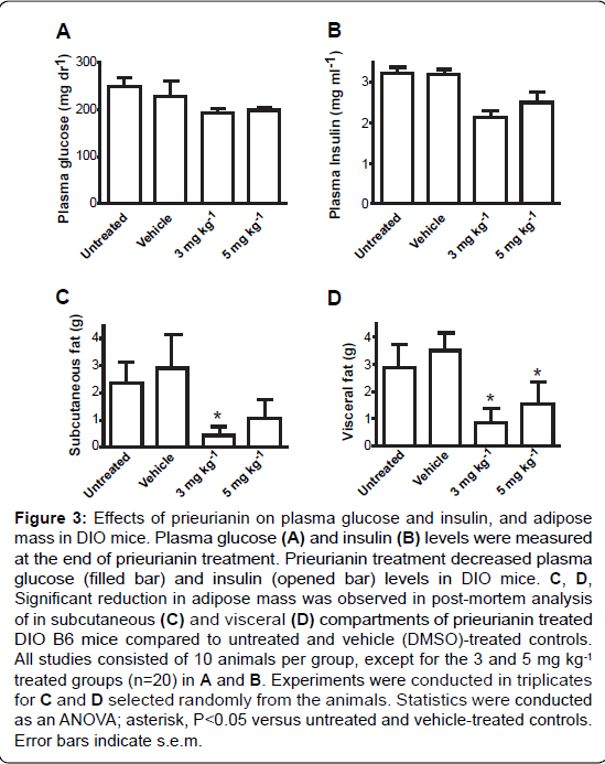 diabetes-metabolism-plasma-glucose