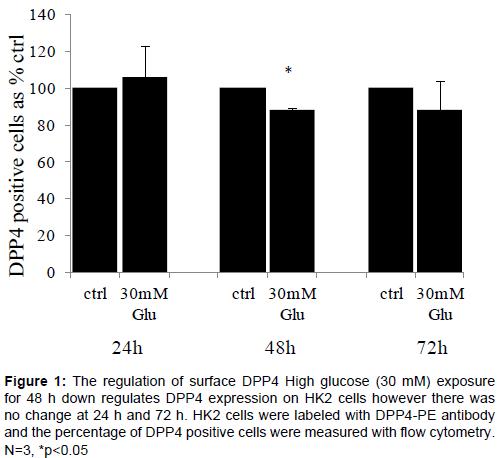 diabetes-metabolism-positive-cells-measured-flow-cytometry