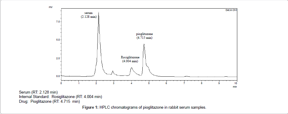 diabetes-metabolism-rabbit-serum