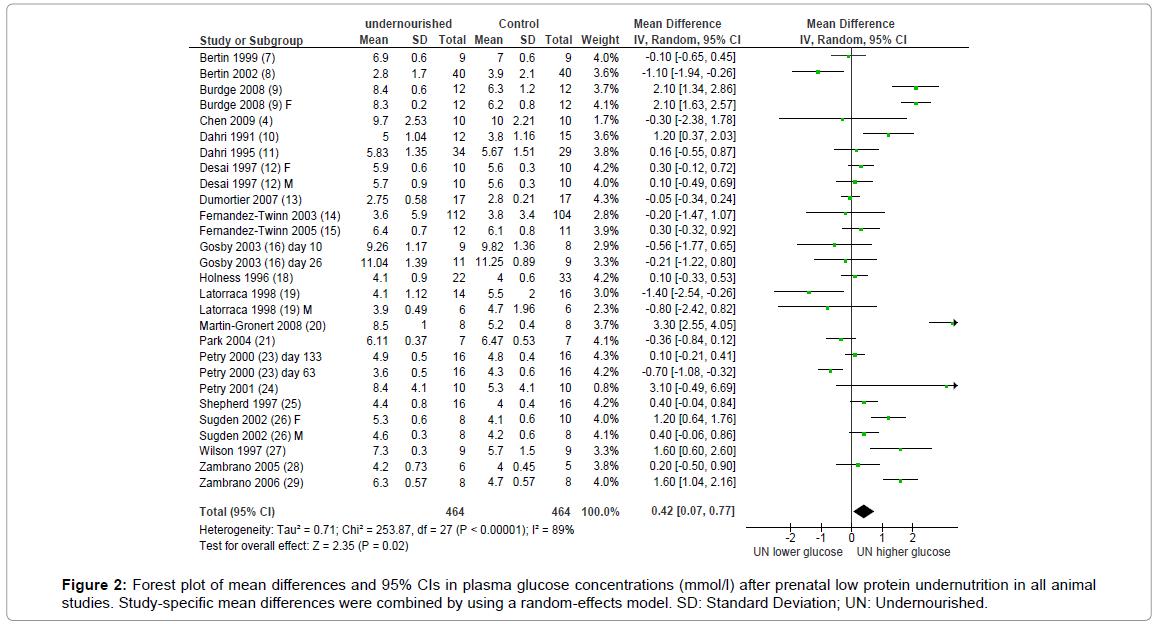 diabetes-metabolism-random-effects-model
