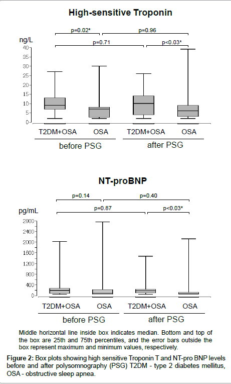 diabetes-metabolism-sensitive-Troponin