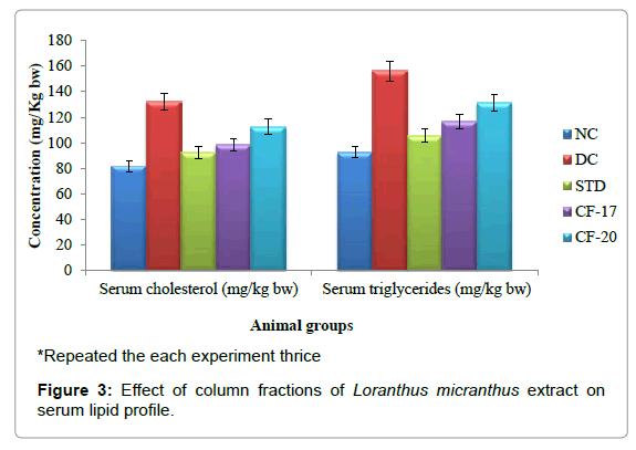 diabetes-metabolism-serum-lipid-profile