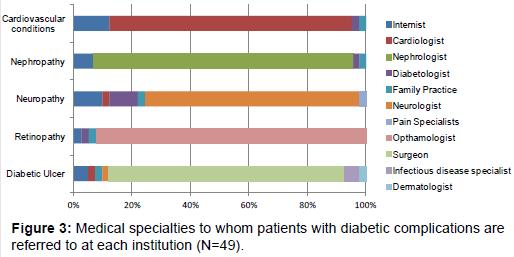 diabetes-metabolism-specialties-patients-diabetic-complications