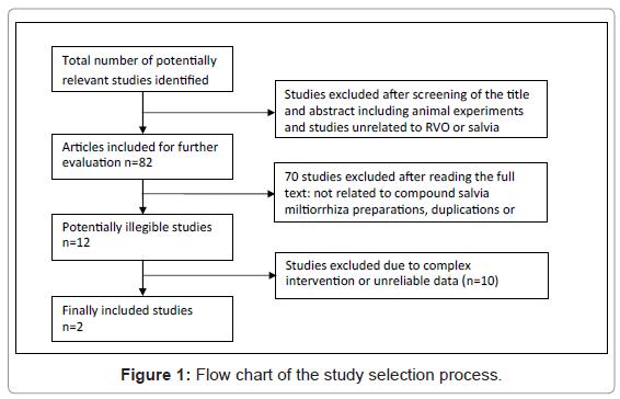 diabetes-metabolism-study-selection-process
