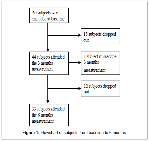 diabetes-metabolism-subjects-from-baseline