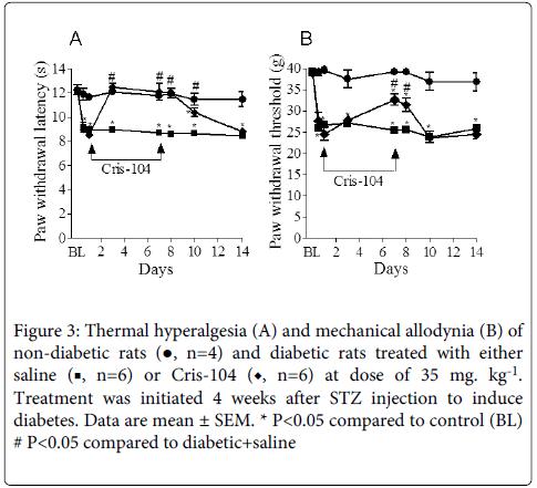 diabetes-metabolism-thermal-hyperalgesia