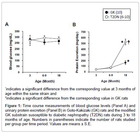 diabetes-metabolism-time-course