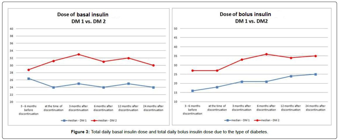 diabetes-metabolism-total-daily-bolus