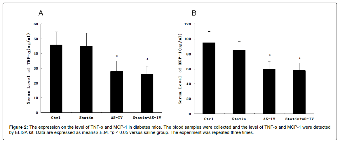 diabetes-metabolism-versus-saline-group