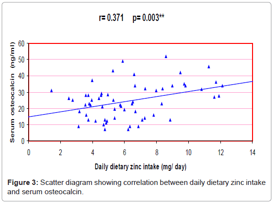 diabetes-metabolism-zinc-intake