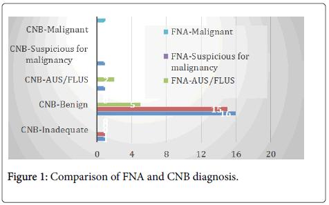 diagnostic-pathology-diagnosis