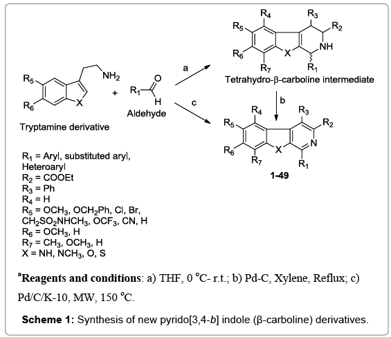 drug-designing-Synthesis