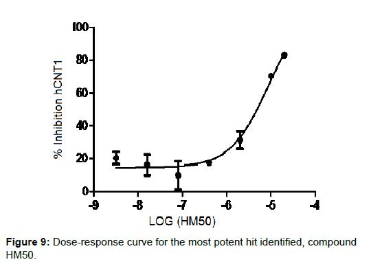 drug-designing-most-potent