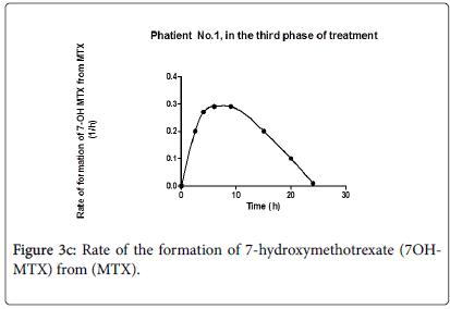 drug-metabolism-toxicology