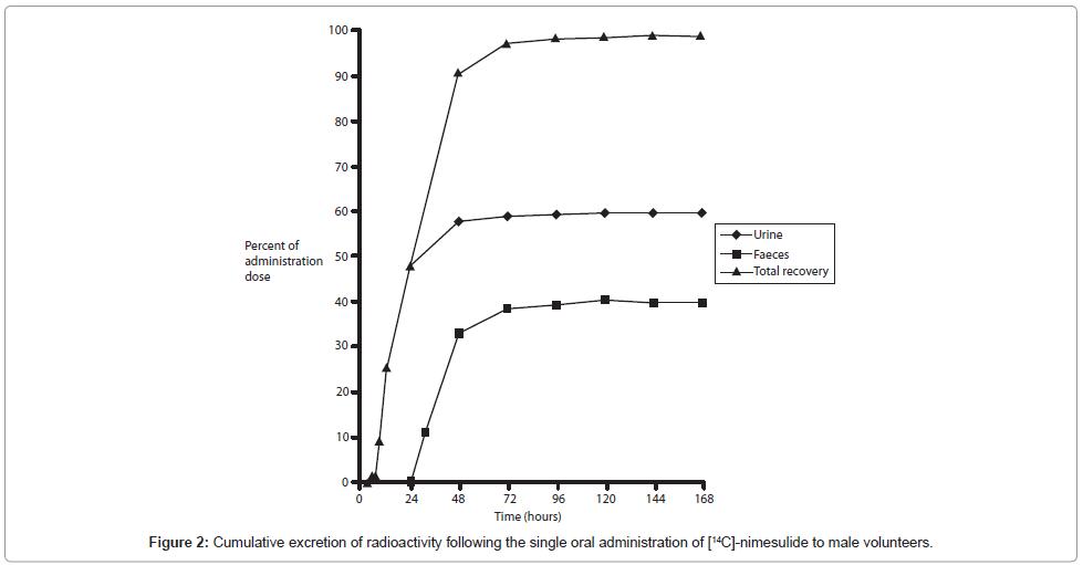 drug-metabolism-toxicology-Cumulative-excretion