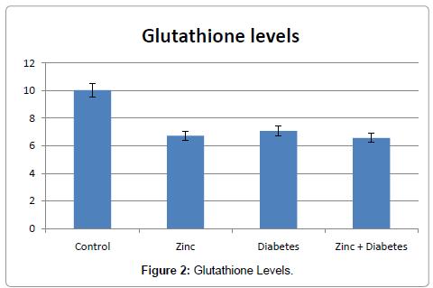 drug-metabolism-toxicology-Glutathione