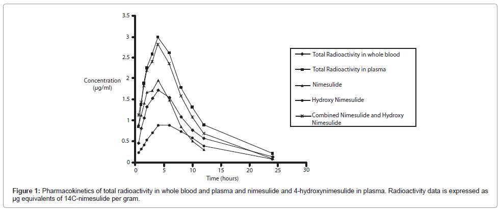 drug-metabolism-toxicology-Pharmacokinetics