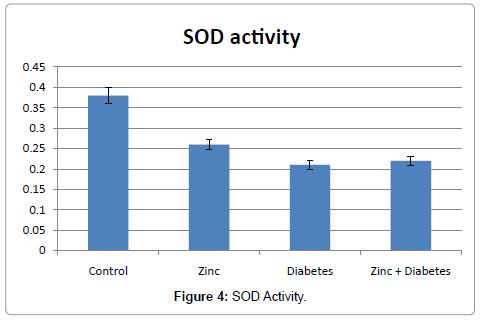 drug-metabolism-toxicology-SOD-Activity
