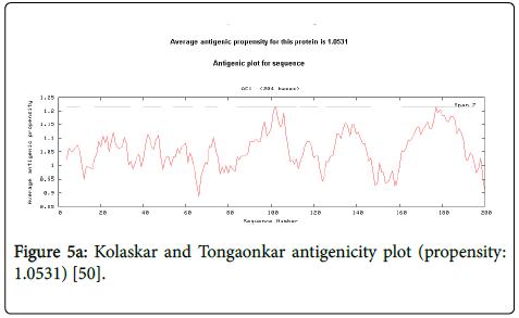 drug-metabolism-toxicology-Tongaonkar