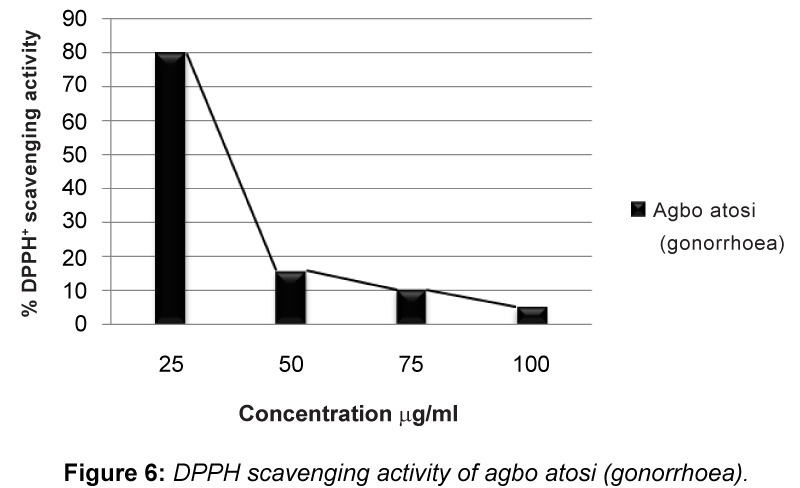 drug-metabolism-toxicology-agbo-atosi