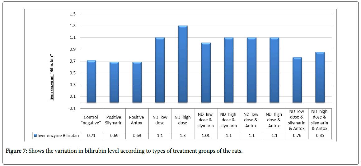 drug-metabolism-toxicology-bilirubin-level