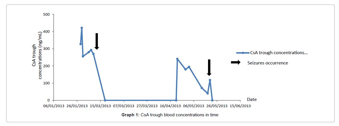 drug-metabolism-toxicology-blood-concentrations