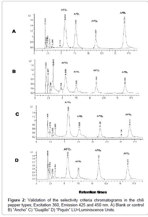 drug-metabolism-toxicology-chromatograms