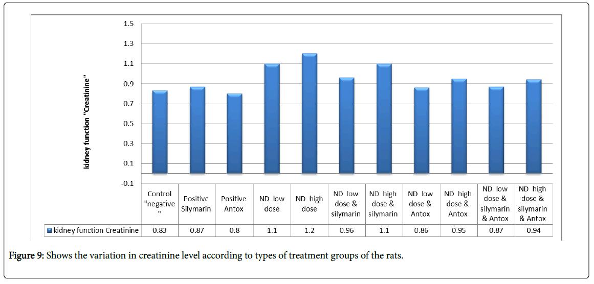 drug-metabolism-toxicology-creatinine-level