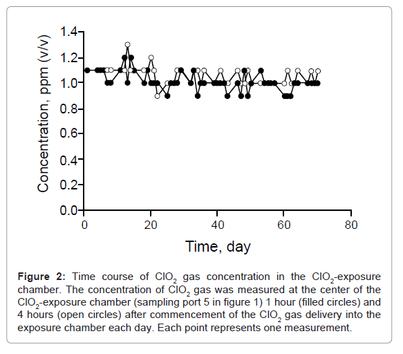 drug-metabolism-toxicology-gas-concentration