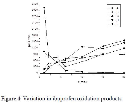 drug-metabolism-toxicology-ibuprofen-oxidation-products