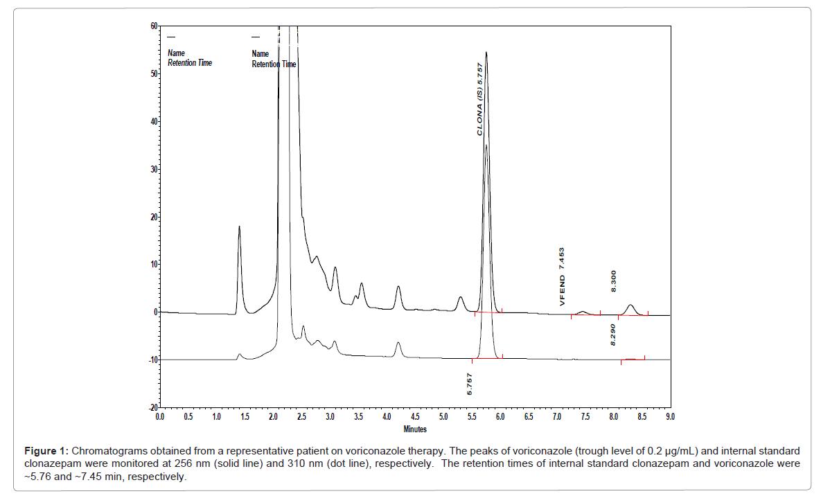 drug-metabolism-toxicology-peaks-voriconazole
