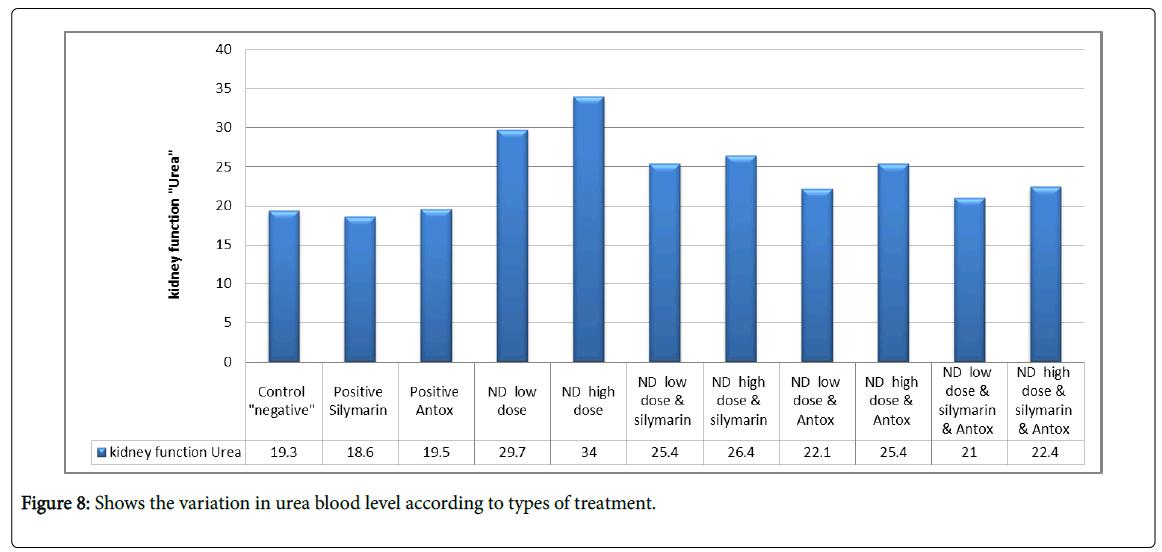 drug-metabolism-toxicology-urea-blood
