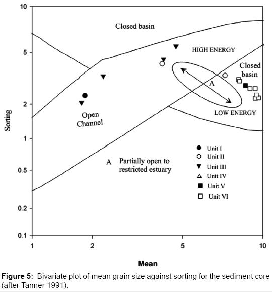 Earth-science-climatic-change-Bivariate-plot-mean-grain-size
