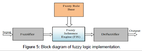 Controlling the output error for photo catalytic sensor pcs using earth science climatic change block diagram ccuart