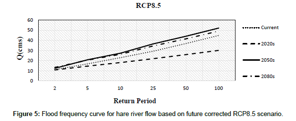 earth-science-climatic-change-Flood-frequency-curve