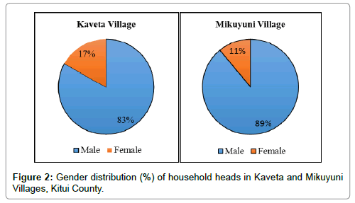 earth-science-climatic-change-Gender-distribution-household