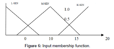 earth-science-climatic-change-Input-membership