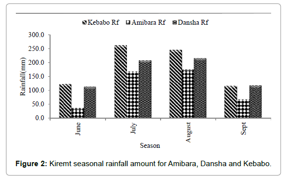 earth-science-climatic-change-Kiremt-seasonal-rainfall-amount-Amibara