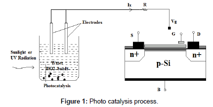 earth-science-climatic-change-Photo-catalysis