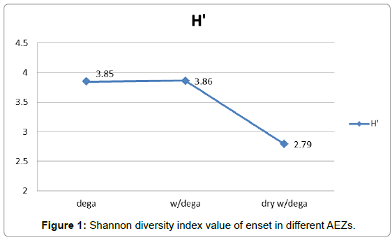 earth-science-climatic-change-Shannon-diversity