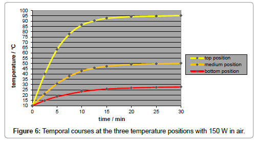 earth-science-climatic-change-Temporal-courses-three-temperature-positions