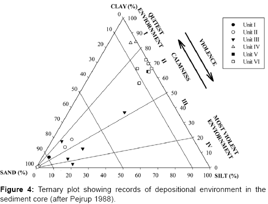 earth-science-climatic-change-Ternary-plot-showing-records-depositional