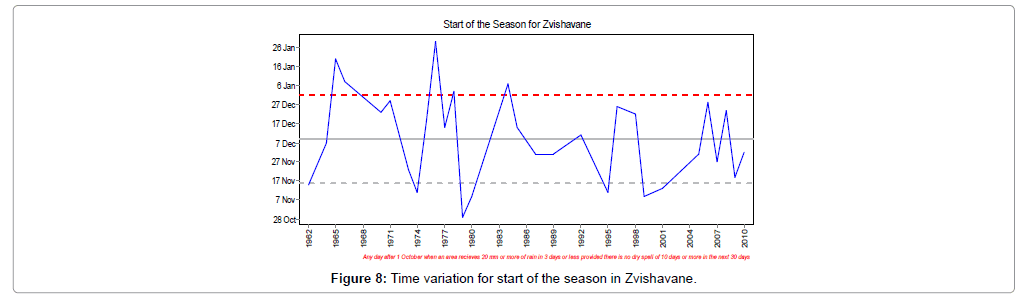 earth-science-climatic-change-Time-variation-Zvishavane